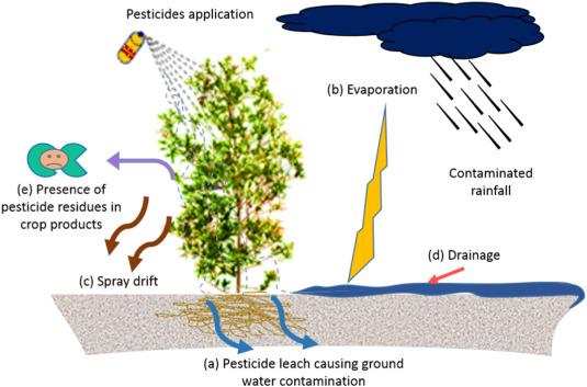 رفتار سموم کشاورزی در محیط